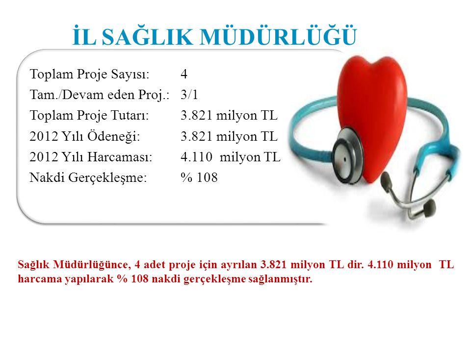 İL SAĞLIK MÜDÜRLÜĞÜ Toplam Proje Sayısı: 4 Tam./Devam eden Proj.: 3/1 Toplam Proje Tutarı: 3.821 milyon TL 2012 Yılı Ödeneği: 3.821 milyon TL 2012 Yılı Harcaması: 4.110 milyon TL Nakdi Gerçekleşme: % 108 Sağlık Müdürlüğünce, 4 adet proje için ayrılan 3.821 milyon TL dir.