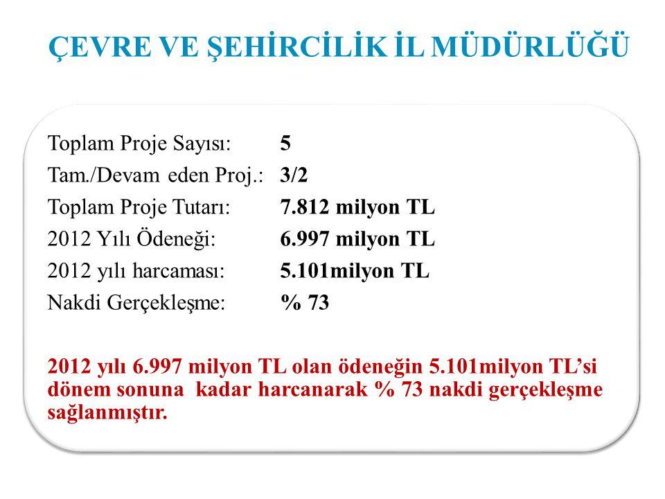 ÇEVRE VE ŞEHİRCİLİK İL MÜDÜRLÜĞÜ Toplam Proje Sayısı: 5 Tam./Devam eden Proj.: 3/2 Toplam Proje Tutarı: 7.812 milyon TL 2012 Yılı Ödeneği: 6.997 milyon TL 2012 yılı harcaması: 5.101milyon TL Nakdi Gerçekleşme: % 73 2012 yılı 6.997 milyon TL olan ödeneğin 5.101milyon TL'si dönem sonuna kadar harcanarak % 73 nakdi gerçekleşme sağlanmıştır.