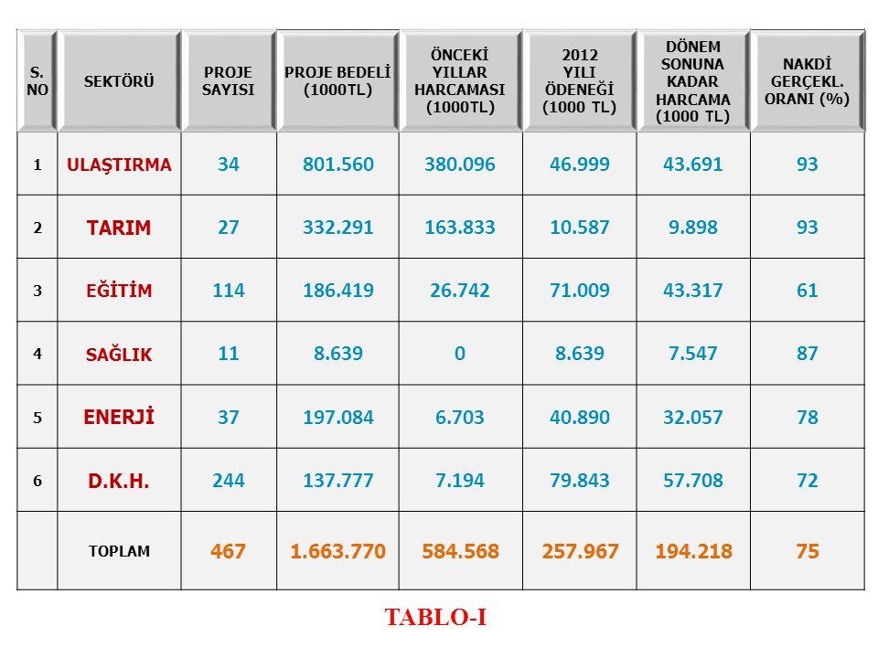 S. NO SEKTÖRÜ PROJE SAYISI PROJE BEDELİ (1000 TL ) ÖNCEKİ YILLAR HARCAMASI (1000 TL ) 2012 YILI ÖDENEĞİ (1000 TL ) DÖNEM SONUNA KADAR HARCAMA (1000 TL