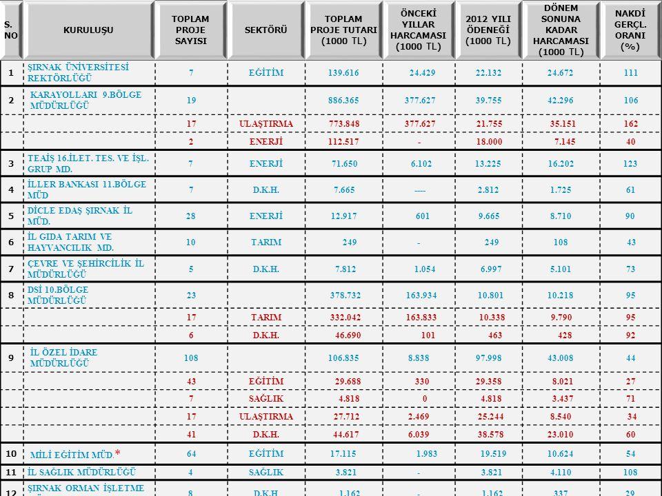 S. NO KURULUŞU TOPLAM PROJE SAYISI SEKTÖRÜ TOPLAM PROJE TUTARI (1000 TL ) ÖNCEKİ YILLAR HARCAMASI (1000 TL ) 2012 YILI ÖDENEĞİ (1000 TL ) DÖNEM SONUNA