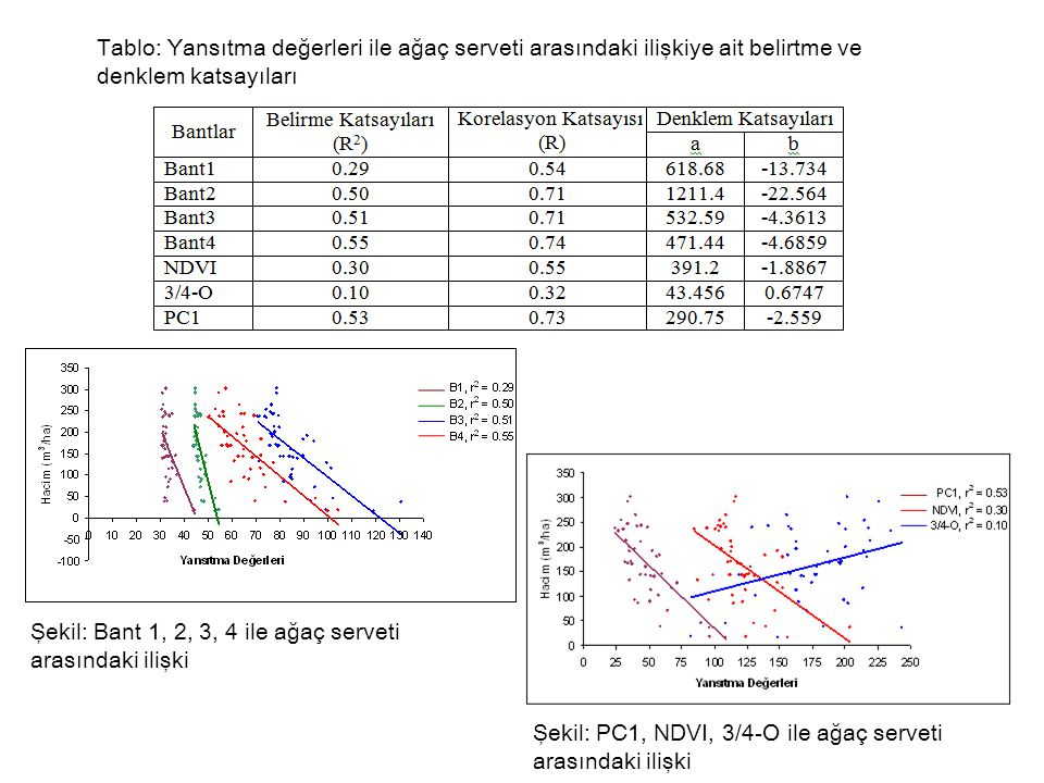 Tablo: Yansıtma değerleri ile ağaç serveti arasındaki ilişkiye ait belirtme ve denklem katsayıları Şekil: Bant 1, 2, 3, 4 ile ağaç serveti arasındaki ilişki Şekil: PC1, NDVI, 3/4-O ile ağaç serveti arasındaki ilişki