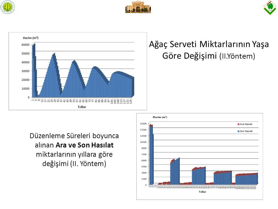 Ağaç Serveti Miktarlarının Yaşa Göre Değişimi (II.Yöntem) Düzenleme Süreleri boyunca alınan Ara ve Son Hasılat miktarlarının yıllara göre değişimi (II.