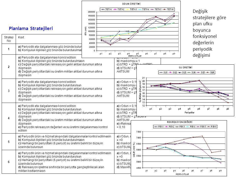 YL tezi: Yerleşim Alanlarındaki Biyomas Envanteri ve Karbon Stok Değişiminin Belirlenmesi ( Prof.