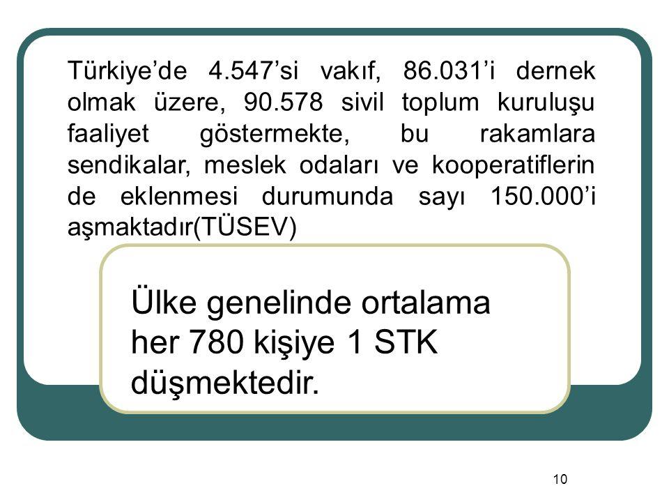 10 Türkiye'de 4.547'si vakıf, 86.031'i dernek olmak üzere, 90.578 sivil toplum kuruluşu faaliyet göstermekte, bu rakamlara sendikalar, meslek odaları