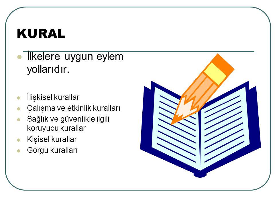 KURAL İlkelere uygun eylem yollarıdır. İlişkisel kurallar Çalışma ve etkinlik kuralları Sağlık ve güvenlikle ilgili koruyucu kurallar Kişisel kurallar