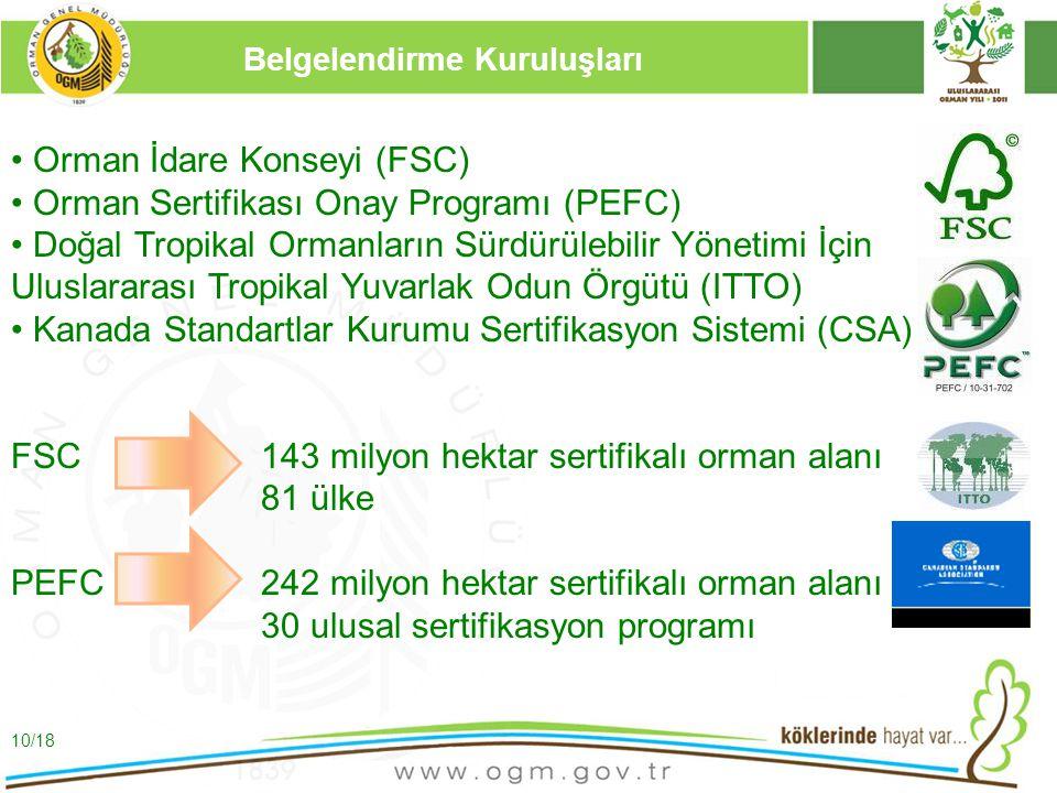 16/12/2010 Kurumsal Kimlik 10 Belgelendirme Kuruluşları Orman İdare Konseyi (FSC) Orman Sertifikası Onay Programı (PEFC) Doğal Tropikal Ormanların Sür