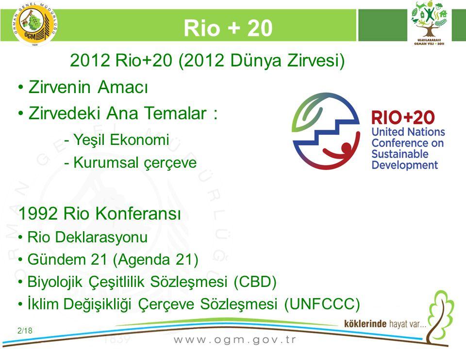 16/12/2010 Kurumsal Kimlik 2 2012 Rio+20 (2012 Dünya Zirvesi) Zirvenin Amacı Zirvedeki Ana Temalar : - Yeşil Ekonomi - Kurumsal çerçeve 1992 Rio Konfe