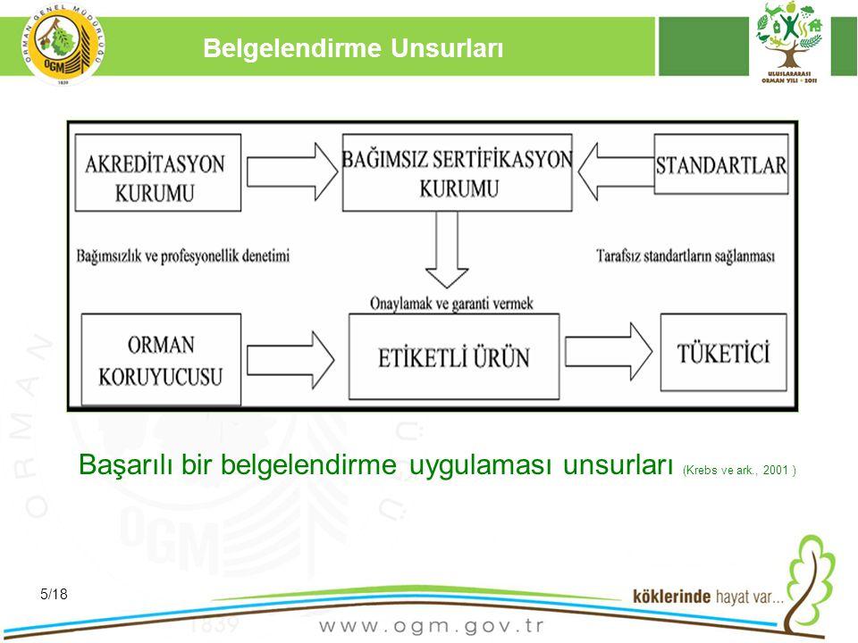 16/12/2010 Kurumsal Kimlik 6 Belgelendirmenin Amacı, Hedefi Amaç: - Bir ürün, hizmet veya sürecin standartlara uygunluğunun teyidi - Zararlı/yanlış uygulamaların azaltılması - Hasarın azaltılması - Güvenilir bilginin elde edilmesi ve sunulması Hedef: Orman işletmeciliğini iyileştirmek SÜRDÜRÜLEBİLİR ORMAN İŞLETMECİLİĞİNE piyasa desteği sağlamak 6/18