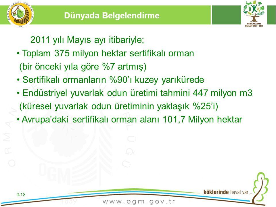 16/12/2010 Kurumsal Kimlik 9 Dünyada Belgelendirme 2011 yılı Mayıs ayı itibariyle; Toplam 375 milyon hektar sertifikalı orman (bir önceki yıla göre %7