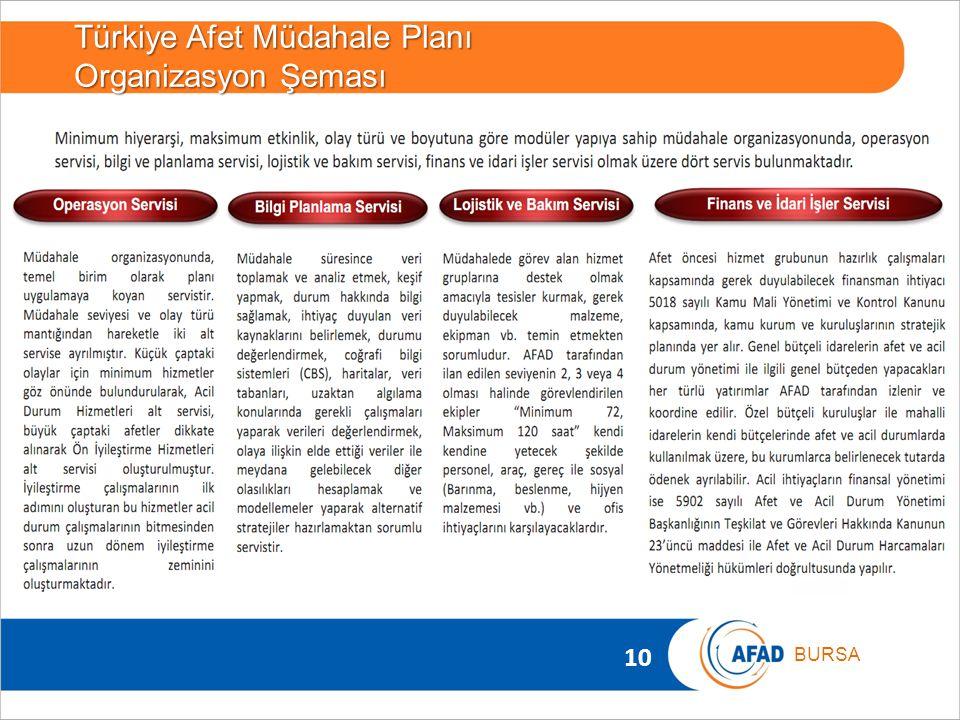 10 BURSA Türkiye Afet Müdahale Planı Organizasyon Şeması