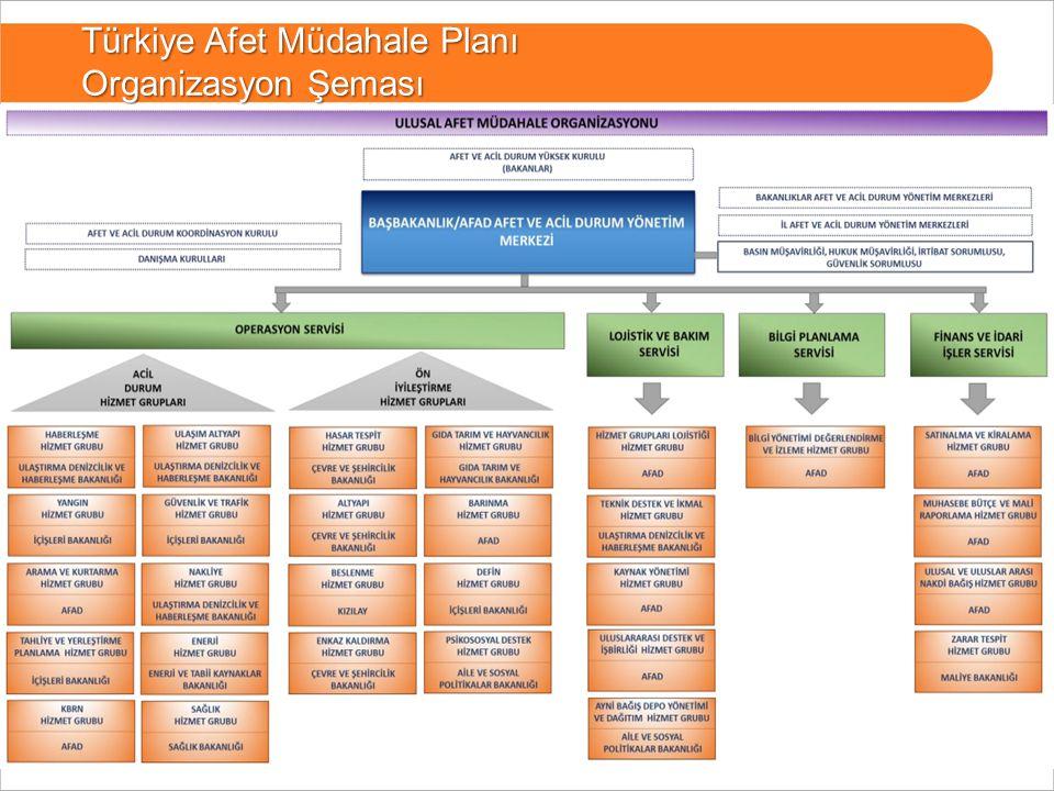 11 BURSA Türkiye Afet Müdahale Planı Organizasyon Şeması