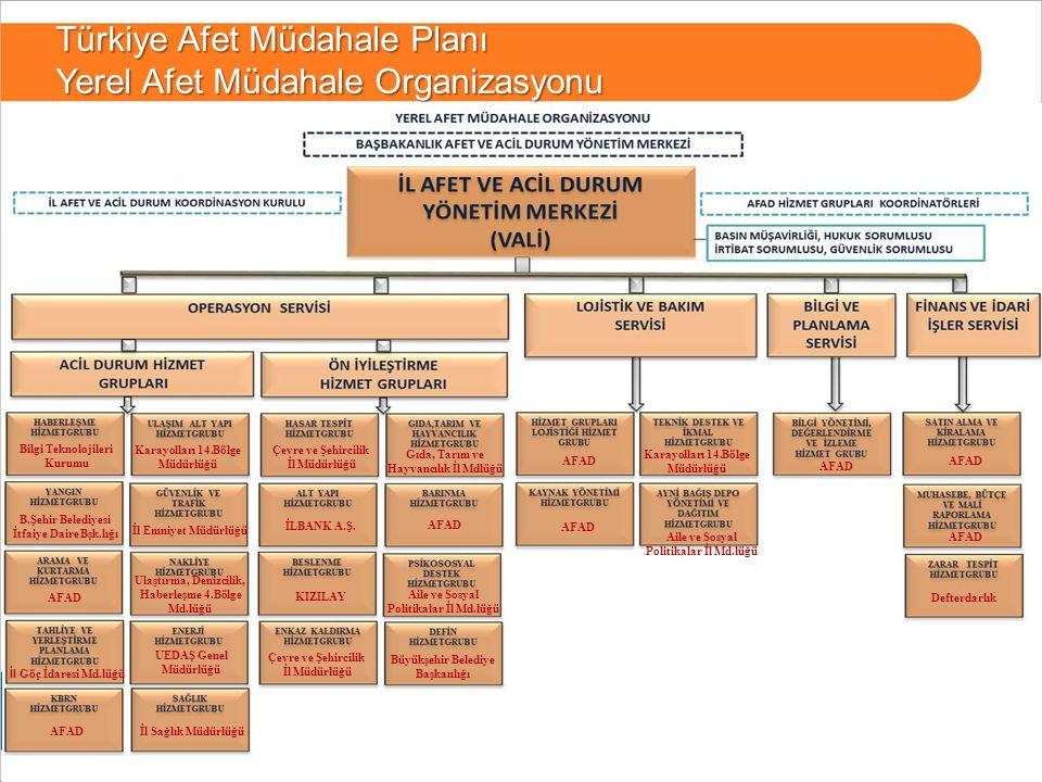 12 BURSA Türkiye Afet Müdahale Planı Yerel Afet Müdahale Organizasyonu AFAD Bilgi Teknolojileri Kurumu B.Şehir Belediyesi İtfaiye Daire Bşk.lığı İl Gö