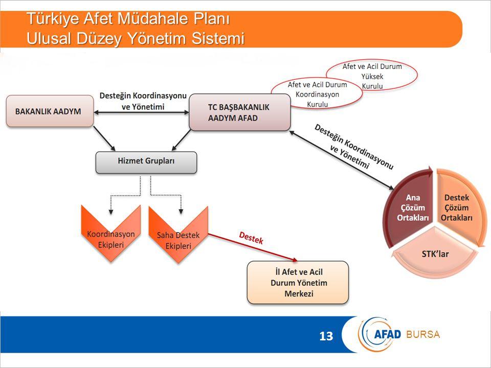 13 BURSA Türkiye Afet Müdahale Planı Ulusal Düzey Yönetim Sistemi