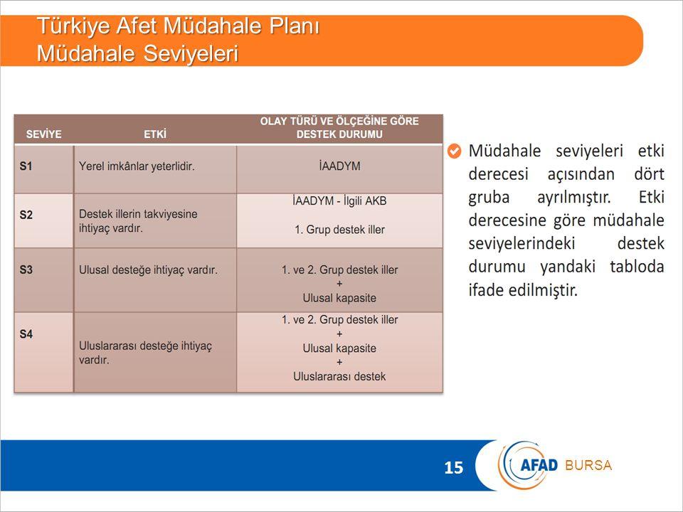 15 BURSA Türkiye Afet Müdahale Planı Müdahale Seviyeleri