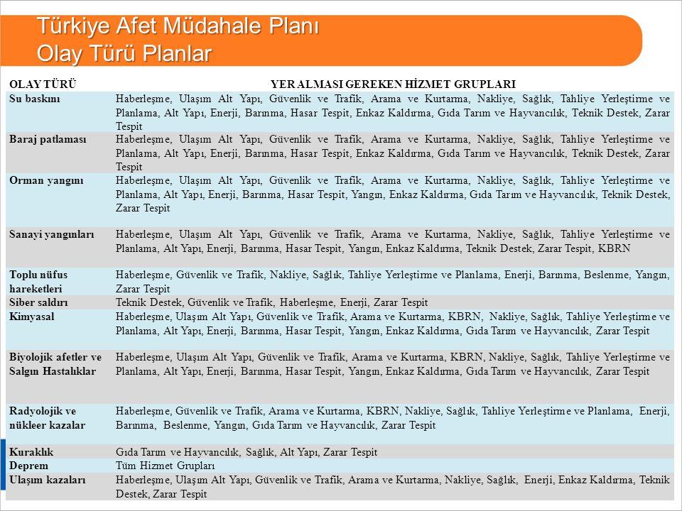 17 BURSA Türkiye Afet Müdahale Planı Olay Türü Planlar OLAY TÜRÜYER ALMASI GEREKEN HİZMET GRUPLARI Su baskınıHaberleşme, Ulaşım Alt Yapı, Güvenlik ve