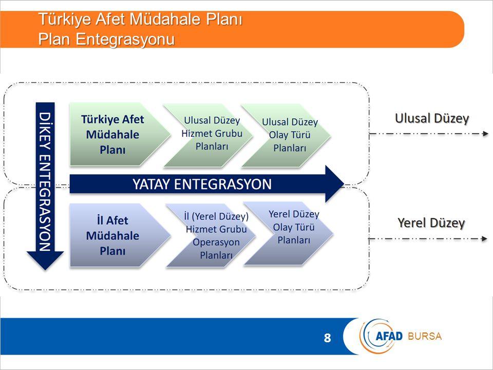8 BURSA Türkiye Afet Müdahale Planı Plan Entegrasyonu