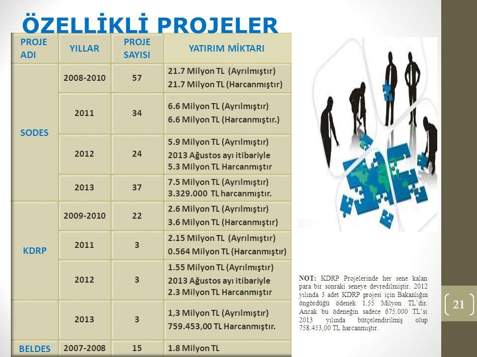 21 ÖZELLİKLİ PROJELER NOT: KDRP Projelerinde her sene kalan para bir sonraki seneye devredilmiştir.