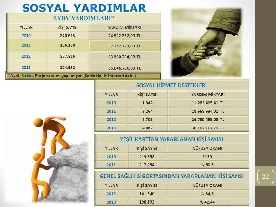 22 SOSYAL YARDIMLAR
