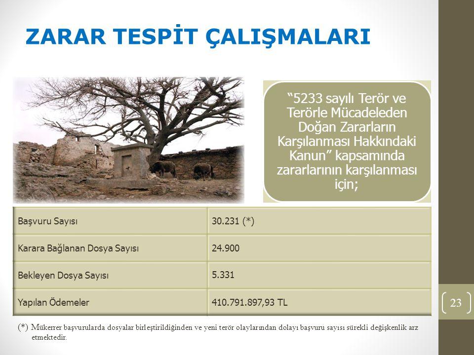 5233 sayılı Terör ve Terörle Mücadeleden Doğan Zararların Karşılanması Hakkındaki Kanun kapsamında zararlarının karşılanması için; 23 (*) M ükerrer başvurularda dosyalar birleştirildiğinden ve yeni terör olaylarından dolayı başvuru sayısı sürekli değişkenlik arz etmektedir.