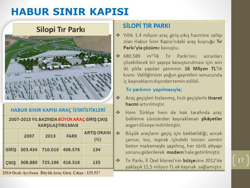 17 HABUR SINIR KAPISI Silopi Tır Parkı 2014 Ocak Ayı Sonu Büyük Araç Giriş Çıkışı : 133.517