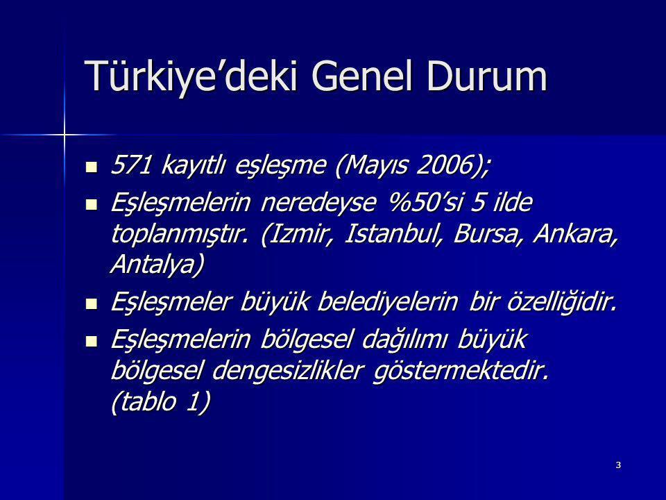 3 Türkiye'deki Genel Durum 571 kayıtlı eşleşme (Mayıs 2006); 571 kayıtlı eşleşme (Mayıs 2006); Eşleşmelerin neredeyse %50'si 5 ilde toplanmıştır.