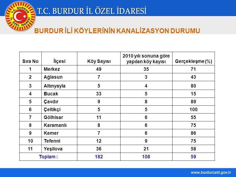 BURDUR İLİ KÖYLERİNİN KANALİZASYON DURUMU Sıra NoİlçesiKöy Sayısı 2010 yılı sonuna göre yapılan köy kayısıGerçekleşme (%) 1Merkez493571 2Ağlasun7343 3