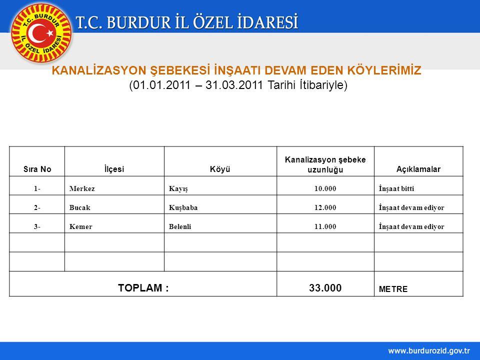 KANALİZASYON ŞEBEKESİ İNŞAATI DEVAM EDEN KÖYLERİMİZ (01.01.2011 – 31.03.2011 Tarihi İtibariyle) Sıra NoİlçesiKöyü Kanalizasyon şebeke uzunluğuAçıklama