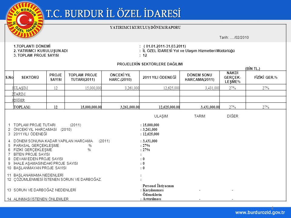 5 TABLO IIİLLEREK-1/B İLİ: BURDURYATIRIM PROĞRAMI İZLEME RAPORU TARİHİ : 01.01.2011 - 31.03.2011 YILI: 2011DÖNEMLER : 1 YATIRIMCI DAİREYOL VE ULAŞIM HİZMETLERİ MÜDÜRLÜĞÜ(BİN YTL.) SIRA NO SEKTÖRÜ N ADI PROJE NUMARASI PROJENİN ADI PROJENİN YERİ PROĞRAM 2011YILI ÖDENEĞİ İHALE BEDELİ DÖNEM SONUNA KADAR UYGULAMADA ORTAYA ÇIKAN PROBLEMLER VE ÇEŞİTLİ GÜÇLÜKLERLE İLGİLİ AÇIKLAMALAR Nakit Harc.(YTL.) Fiziki Gerç.(%) 1KÖYYOLU Köyyolu Onarım İşleriMuhtelif KöylerP.E.