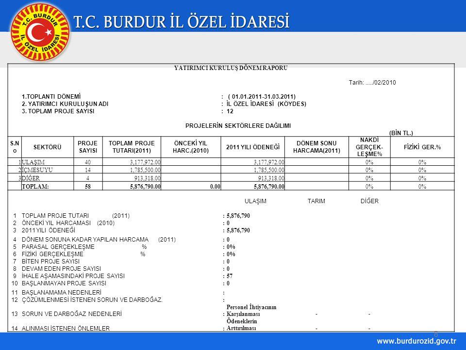 9 İLLEREK-1/B : BURDURYATIRIM PROĞRAMI İZLEME RAPORU TARİHİ : 01.01.2011 - 31.03.2011 : 2011DÖNEMLER : 1 KÖYDES(BİN YTL.) SEKTÖRÜN ADI PROJE NUMARASI PROJENİN ADIPROJENİN YERİ PROĞRAM 2011YILI ÖDENEĞİ İHALE BEDELİ DÖNEM SONUNA KADAR UYGULAMADA ORTAYA ÇIKAN PROBLEMLER VE ÇEŞİTLİ GÜÇLÜKLERLE İLGİLİ AÇIKLAMALAR Nakit Harc.(YTL.) Fiziki Gerç.(%) KÖYYOLUMERKEZ1Km.StabilizeAkyayla Köyü1,000.00 İhale Aşamasında KÖYYOLUMERKEZ4 km.StabilizeKumluca Köyü1,000.00 İhale Aşamasında KÖYYOLUMERKEZ10 Km.2.kat AsfaltBeşkavak-Kayış190,000.00 İhale Aşamasında KÖYYOLUMERKEZ2.km.2.kat AsfaltYeşildağ-Grup K.Y.19,000.00 İhale Aşamasında KÖYYOLUMERKEZ6,4 km.