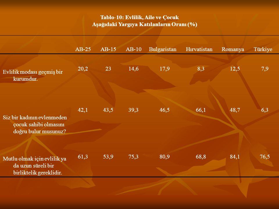 Tablo-10: Evlilik, Aile ve Çocuk Aşağıdaki Yargıya Katılanların Oranı (%) AB-25AB-15AB-10BulgaristanHırvatistanRomanyaTürkiye Evlilik modası geçmiş bir kurumdur.