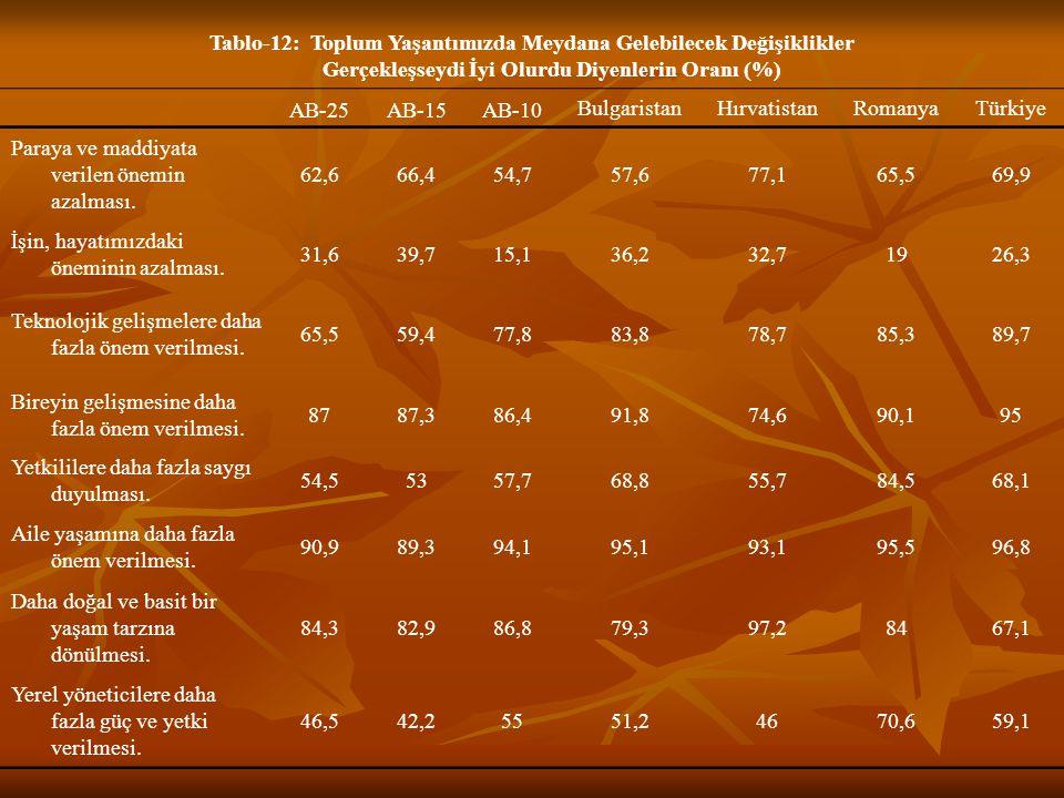 Tablo-12: Toplum Yaşantımızda Meydana Gelebilecek Değişiklikler Gerçekleşseydi İyi Olurdu Diyenlerin Oranı (%) AB-25AB-15AB-10 BulgaristanHırvatistanRomanyaTürkiye Paraya ve maddiyata verilen önemin azalması.