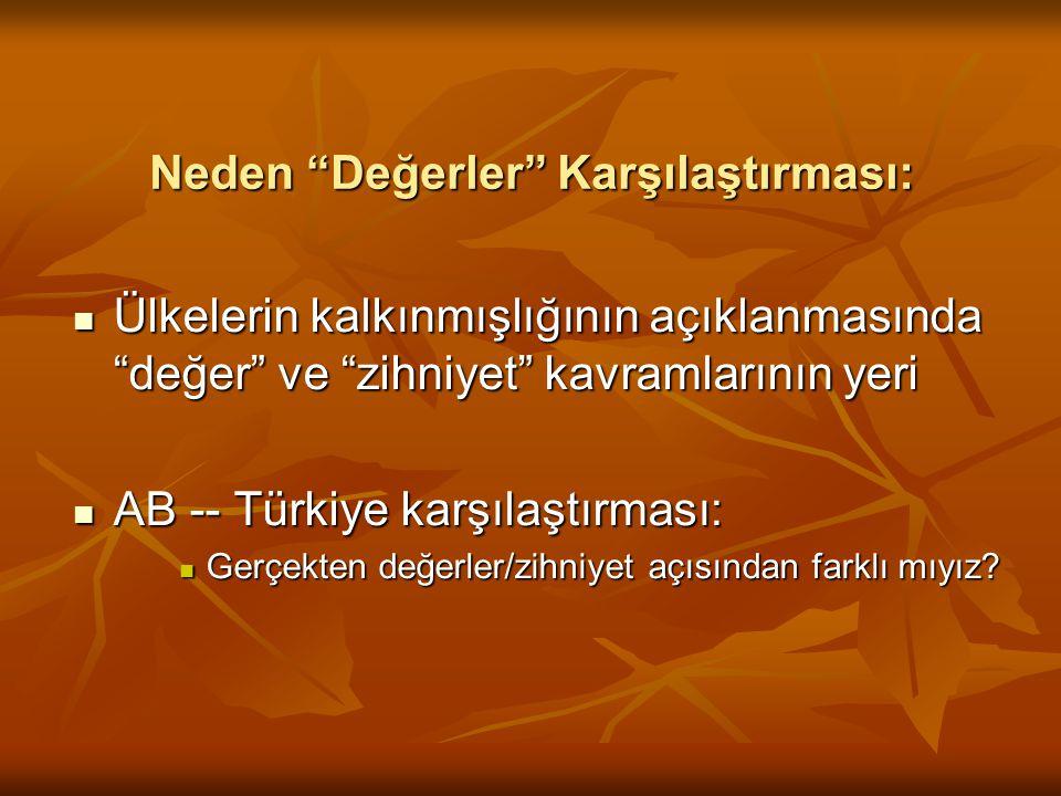 Neden Değerler Karşılaştırması: Ülkelerin kalkınmışlığının açıklanmasında değer ve zihniyet kavramlarının yeri Ülkelerin kalkınmışlığının açıklanmasında değer ve zihniyet kavramlarının yeri AB -- Türkiye karşılaştırması: AB -- Türkiye karşılaştırması: Gerçekten değerler/zihniyet açısından farklı mıyız.