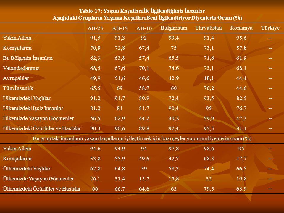Tablo-17: Yaşam Koşulları İle İlgilendiğimiz İnsanlar Aşağıdaki Grupların Yaşama Koşulları Beni İlgilendiriyor Diyenlerin Oranı (%) AB-25AB-15AB-10 BulgaristanHırvatistanRomanyaTürkiye Yakın Ailem91,591,39299,491,495,6-- Komşularım70,972,867,47573,157,8-- Bu Bölgenin İnsanları62,363,857,465,571,661,9-- Vatandaşlarımız68,567,670,174,673,168,1-- Avrupalılar49,951,646,642,948,144,4-- Tüm İnsanlık65,56958,76070,244,6-- Ülkemizdeki Yaşlılar91,291,789,972,493,582,5-- Ülkemizdeki İşsiz İnsanlar81,28181,790,49576,7-- Ülkemizde Yaşayan Göçmenler56,562,944,240,259,947,3-- Ülkemizdeki Özürlüler ve Hastalar90,390,689,892,495,581,1-- Bu gruptaki insanların yaşam koşullarını iyileştirmek için bazı şeyler yaparım diyenlerin oranı (%) Yakın Ailem94,694,99497,898,695-- Komşularım53,855,949,642,768,347,7-- Ülkemizdeki Yaşlılar62,864,85958,374,466,5-- Ülkemizde Yaşayan Göçmenler26,131,415,715,83219,8-- Ülkemizdeki Özürlüler ve Hastalar6666,764,66579,563,9--