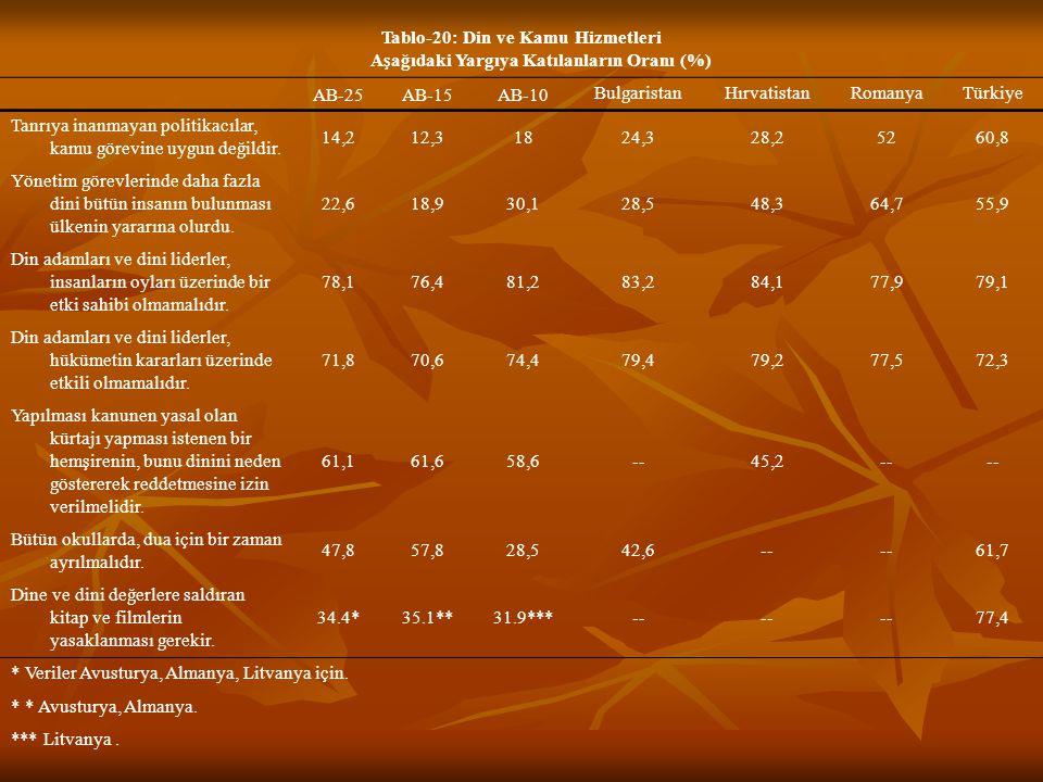 Tablo-20: Din ve Kamu Hizmetleri Aşağıdaki Yargıya Katılanların Oranı (%) AB-25AB-15AB-10 BulgaristanHırvatistanRomanyaTürkiye Tanrıya inanmayan politikacılar, kamu görevine uygun değildir.