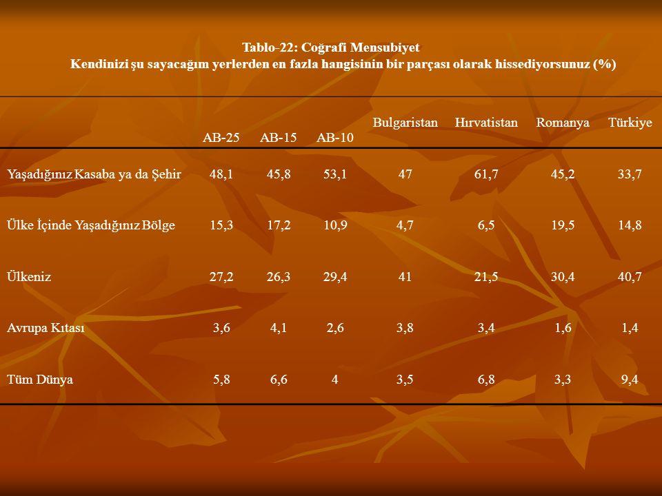 Tablo-22: Coğrafi Mensubiyet Kendinizi şu sayacağım yerlerden en fazla hangisinin bir parçası olarak hissediyorsunuz (%) AB-25AB-15AB-10 BulgaristanHırvatistanRomanyaTürkiye Yaşadığınız Kasaba ya da Şehir48,145,853,14761,745,233,7 Ülke İçinde Yaşadığınız Bölge15,317,210,94,76,519,514,8 Ülkeniz27,226,329,44121,530,440,7 Avrupa Kıtası3,64,12,63,83,41,61,4 Tüm Dünya5,86,643,56,83,39,4