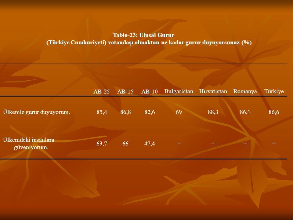 Tablo-23: Ulusal Gurur (Türkiye Cumhuriyeti) vatandaşı olmaktan ne kadar gurur duyuyorsunuz (%) AB-25AB-15AB-10 BulgaristanHırvatistanRomanyaTürkiye Ülkemle gurur duyuyorum.85,486,882,66988,386,186,6 Ülkemdeki insanlara güveniyorum.