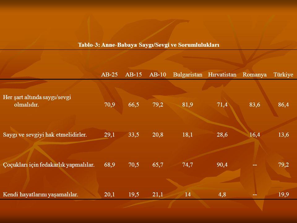 Tablo-4: Çocuğa Ailede Kazandırılması Gereken Konular Önemli Diyenlerin Oranı (%) AB-25AB-15AB-10BulgaristanHırvatistanRomanyaTürkiye Terbiye75,377,371,569,496,98092,4 Bağımsız Davranış52,151,154,142,285,429,714,9 Çalışkanlık45,132,470,686,194,781,974 Sorumluluk Duygusu76,578,572,575,693,76262,7 Yaratıcılık, Hayal Gücü19,925,88,119,371,913,522,2 Hoşgörü, Anlayış7478,165,759,393,358,362,5 Tutumluluk35,933,840,339,185,130,729,1 Azim ve Kararlılık36,237,533,655,992,918,720,8 Dindarlık20,218,822,915,183,65946,8 Bencil olmama2828,926,114,489,56,821,9 Söz Dinleme, İtaatkarlık28,729,926,315,98618,841,6