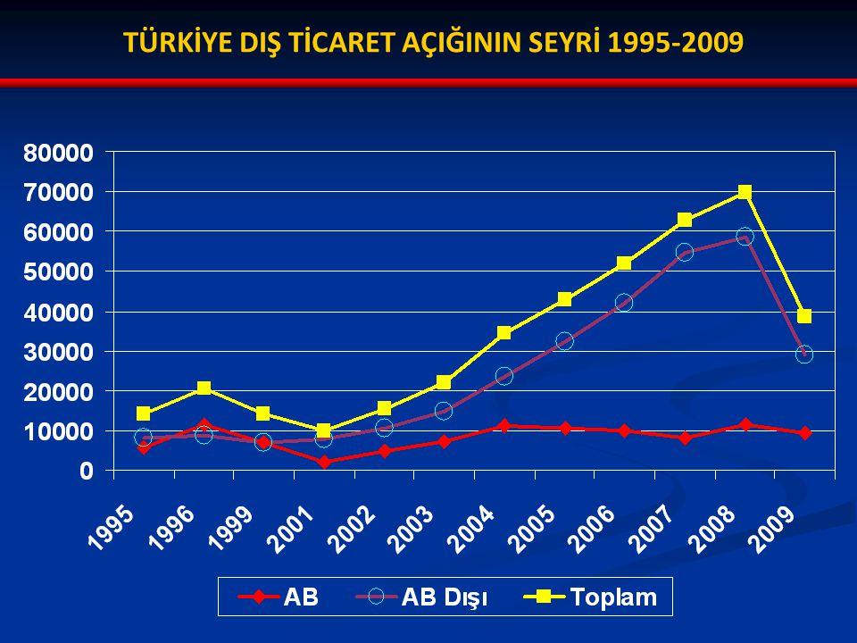 TÜRKİYE DIŞ TİCARET AÇIĞININ SEYRİ 1995-2009