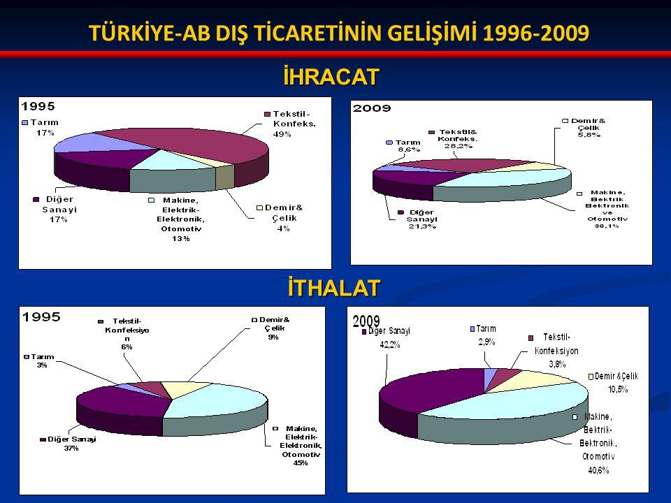 TÜRKİYE-AB DIŞ TİCARETİNİN GELİŞİMİ 1996-2009 İTHALAT İHRACAT