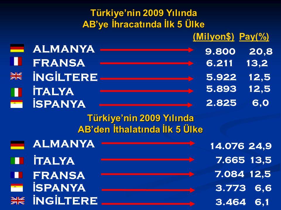 ALMANYA İ TALYA 6.211 13,2 FRANSA Türkiye'nin 2009 Yılında AB'ye İhracatında İlk 5 Ülke Türkiye'nin 2009 Yılında AB'den İthalatında İlk 5 Ülke 14.076 24,9 ALMANYA İ NG İ LTERE 3.773 6,6 İ TALYA İ SPANYA 9.800 20,8 7.665 13,5 7.084 12,5 İ NG İ LTERE İ SPANYA 3.464 6,1 (Milyon$) Pay(%) 2.825 6,0 5.922 12,5 5.893 12,5 FRANSA