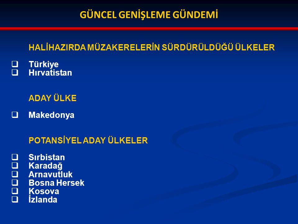 GÜNCEL GENİŞLEME GÜNDEMİ HALİHAZIRDA MÜZAKERELERİN SÜRDÜRÜLDÜĞÜ ÜLKELER  Türkiye  Hırvatistan ADAY ÜLKE  Makedonya POTANSİYEL ADAY ÜLKELER  Sırbistan  Karadağ  Arnavutluk  Bosna Hersek  Kosova  İzlanda