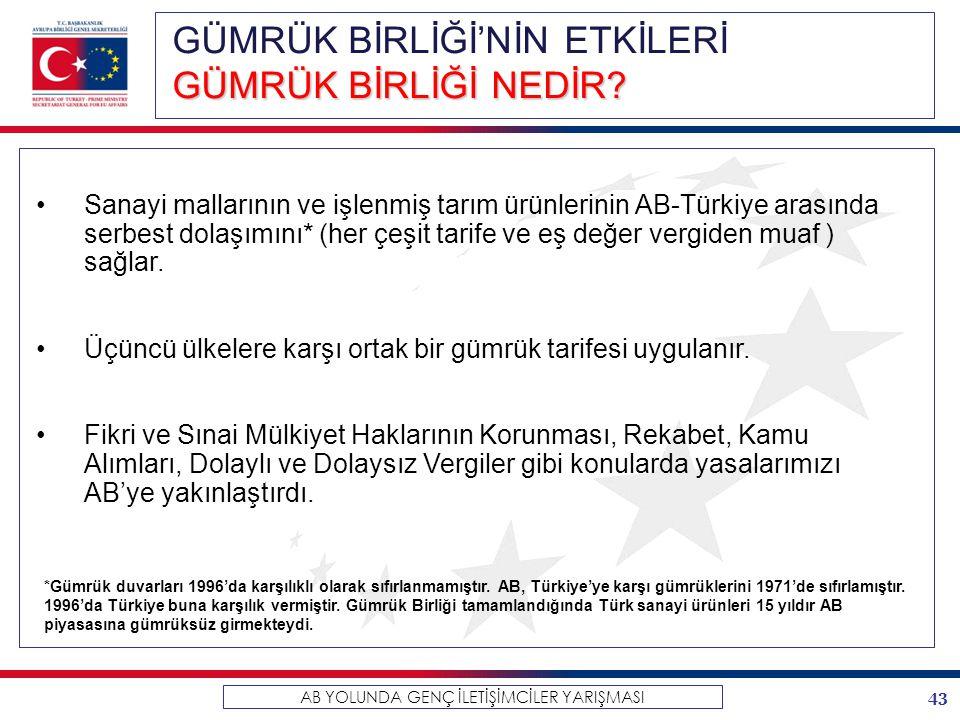 43 AB YOLUNDA GENÇ İLETİŞİMCİLER YARIŞMASI GÜMRÜK BİRLİĞİ'NİN ETKİLERİ GÜMRÜK BİRLİĞİ NEDİR? Sanayi mallarının ve işlenmiş tarım ürünlerinin AB-Türkiy