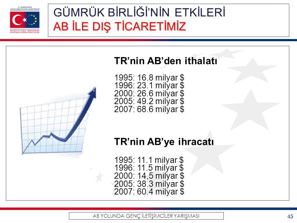 45 AB YOLUNDA GENÇ İLETİŞİMCİLER YARIŞMASI TR'nin AB'den ithalatı 1995: 16.8 milyar $ 1996: 23.1 milyar $ 2000: 26.6 milyar $ 2005: 49.2 milyar $ 2007