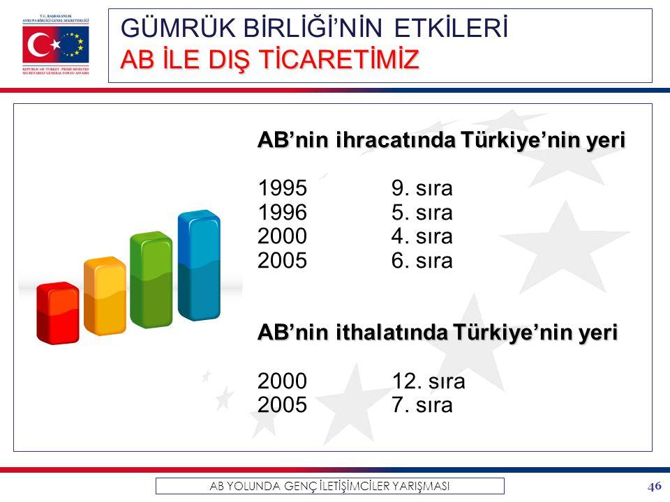46 AB YOLUNDA GENÇ İLETİŞİMCİLER YARIŞMASI AB'nin ihracatında Türkiye'nin yeri 19959. sıra 19965. sıra 20004. sıra 20056. sıra AB'nin ithalatında Türk