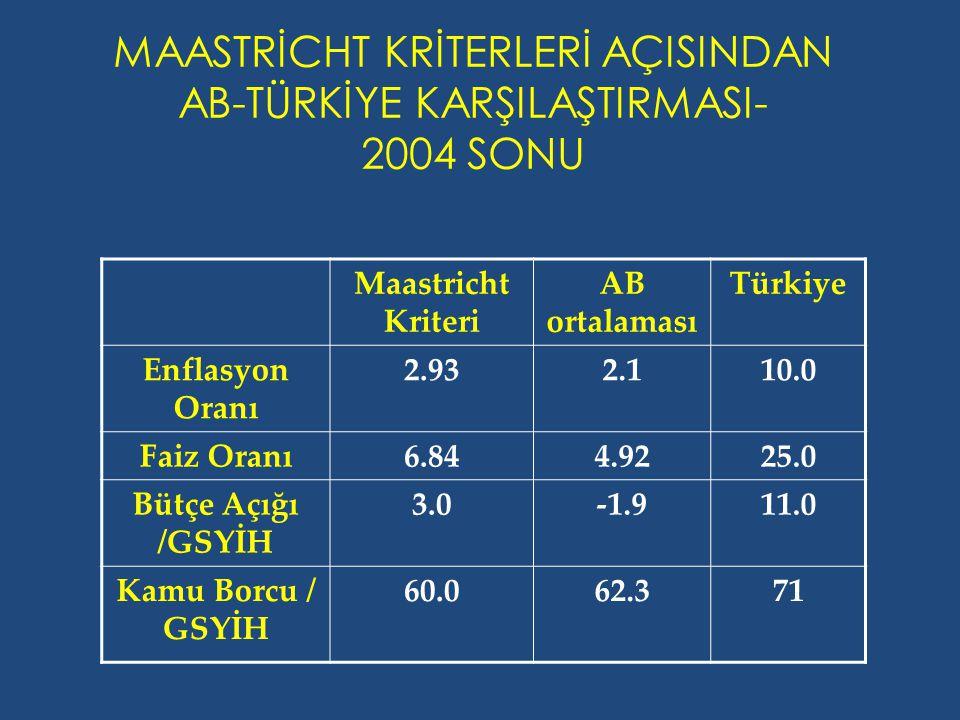 MAASTRİCHT KRİTERLERİ AÇISINDAN AB-TÜRKİYE KARŞILAŞTIRMASI- 2004 SONU Maastricht Kriteri AB ortalaması Türkiye Enflasyon Oranı 2.932.110.0 Faiz Oranı6.844.9225.0 Bütçe Açığı /GSYİH 3.0-1.911.0 Kamu Borcu / GSYİH 60.062.371