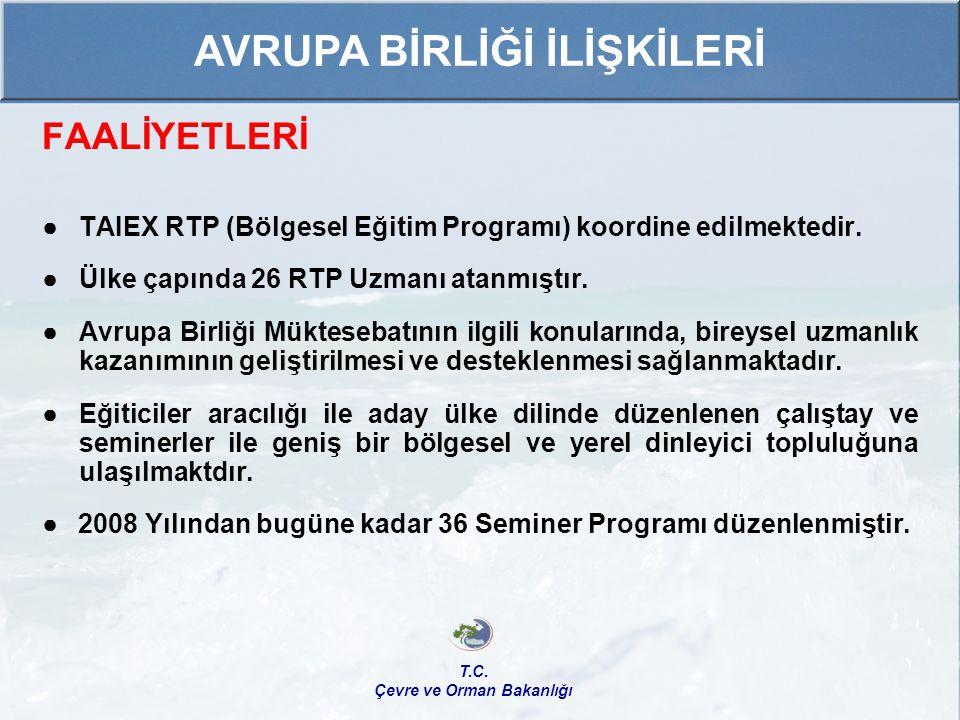 FAALİYETLERİ ● TAIEX RTP (Bölgesel Eğitim Programı) koordine edilmektedir. ● Ülke çapında 26 RTP Uzmanı atanmıştır. ● Avrupa Birliği Müktesebatının il