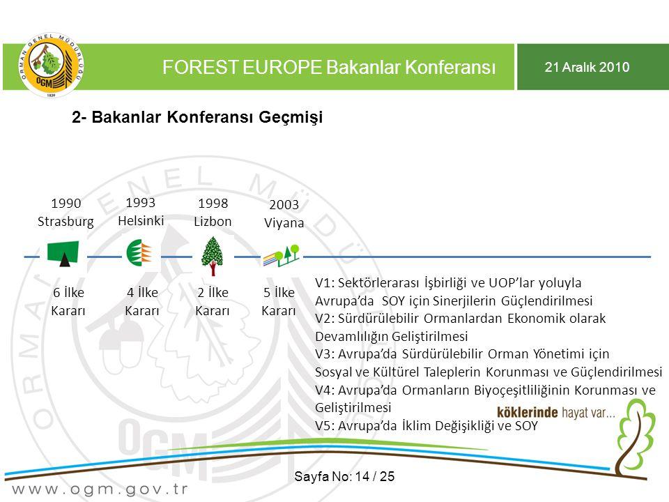 21 Aralık 2010 FOREST EUROPE Bakanlar Konferansı Sayfa No: 14 / 25 2- Bakanlar Konferansı Geçmişi 1990 Strasburg 1990 Strasburg 6 İlke Kararı 1993 Helsinki 1993 Helsinki 4 İlke Kararı 1998 Lizbon 1998 Lizbon 2 İlke Kararı 2003 Viyana 2003 Viyana 5 İlke Kararı V1: Sektörlerarası İşbirliği ve UOP'lar yoluyla Avrupa'daSOY için Sinerjilerin Güçlendirilmesi V2: Sürdürülebilir Ormanlardan Ekonomik olarak Devamlılığın Geliştirilmesi V3: Avrupa'da Sürdürülebilir Orman Yönetimi için Sosyal ve Kültürel Taleplerin Korunması ve Güçlendirilmesi V4: Avrupa'da Ormanların Biyoçeşitliliğinin Korunması ve Geliştirilmesi V5: Avrupa'da İklim Değişikliği ve SOY