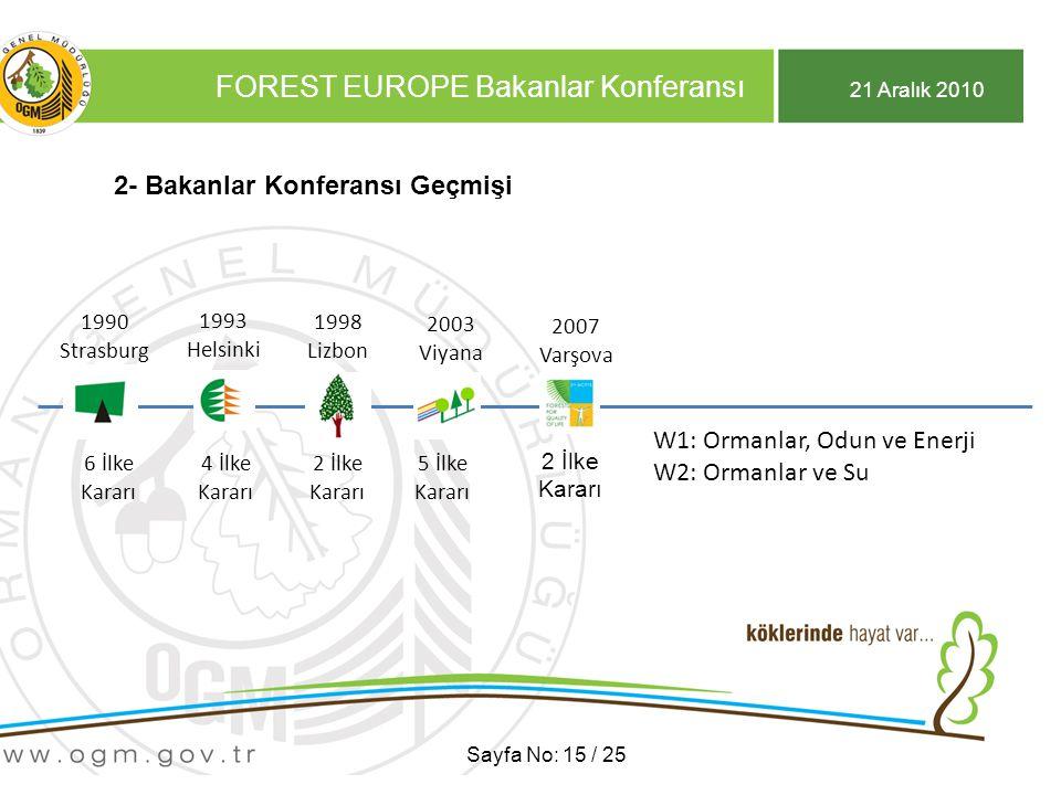 21 Aralık 2010 FOREST EUROPE Bakanlar Konferansı Sayfa No: 15 / 25 2- Bakanlar Konferansı Geçmişi 1990 Strasburg 1990 Strasburg 6 İlke Kararı 1993 Helsinki 1993 Helsinki 4 İlke Kararı 1998 Lizbon 1998 Lizbon 2 İlke Kararı 2003 Viyana 2003 Viyana 5 İlke Kararı 2007 Varşova 2007 Varşova 2 İlke Kararı W1: Ormanlar, Odun ve Enerji W2: Ormanlar ve Su