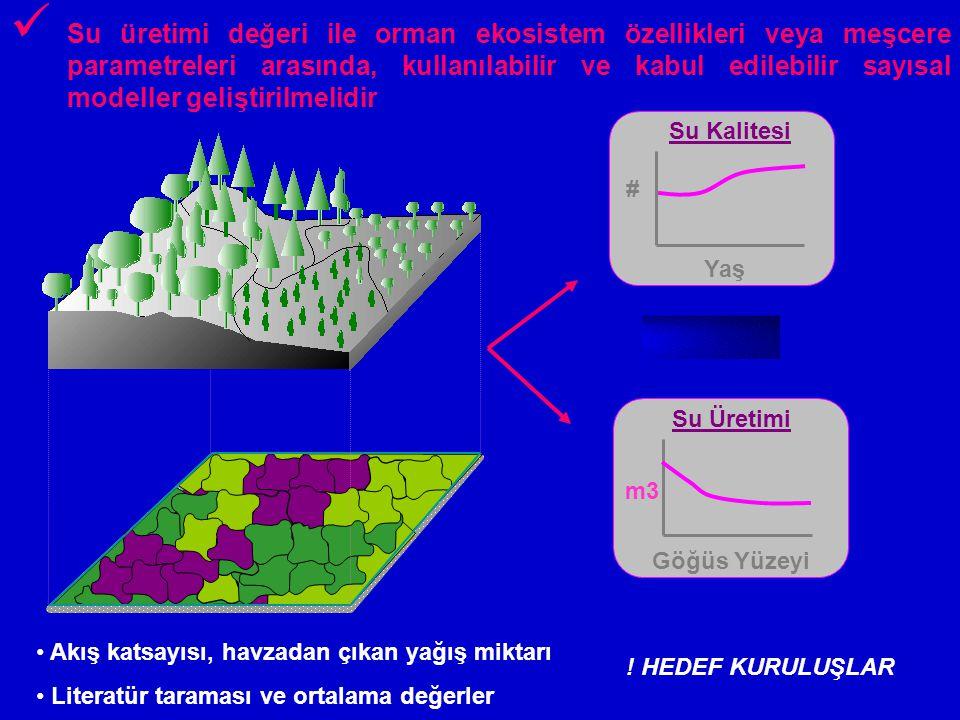 Göğüs Yüzeyi Su Üretimi m3 # Yaş Su Kalitesi Su üretimi değeri ile orman ekosistem özellikleri veya meşcere parametreleri arasında, kullanılabilir ve