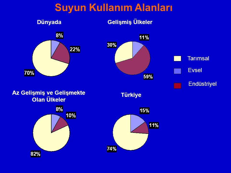 Suyun Kullanım Alanları DünyadaGelişmiş Ülkeler Az Gelişmiş ve Gelişmekte Olan Ülkeler Türkiye Tarımsal Evsel Endüstriyel